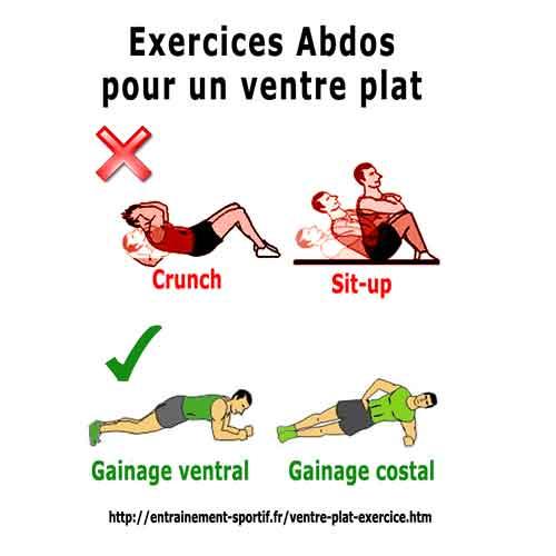 sport pour perdre du ventre