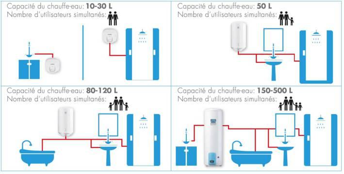 comment choisir son chauffe eau