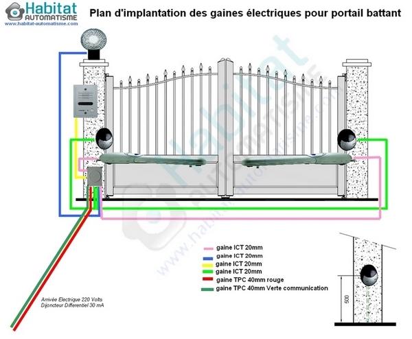 motorisation portail electrique